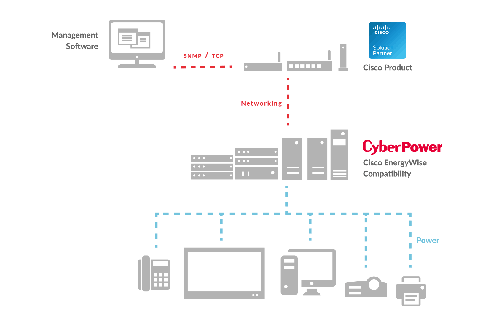 Cisco Compatible | CyberPower